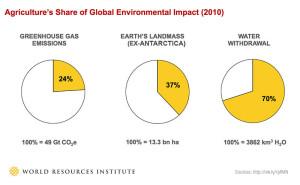 ag_environmental_impact_0